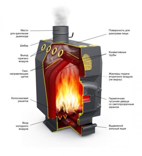 Отопительные котлы на твердом топливе, отопительные системы БелЕвроКотел- схема котлов на тв?рдом топливеНаша...