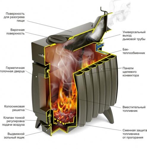 """Интерьерная дровяная отопительно-варочная печь  """"Огонь-батарея 5Б  """" АНТРАЦИТ с баком-теплообмеником."""