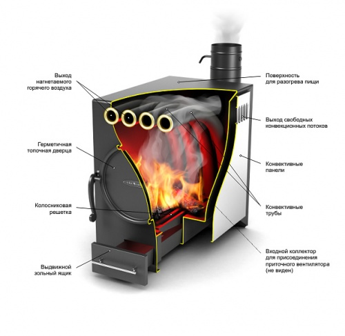 Гибрид дровяной отопительной печи и электрической тепловой пушки.